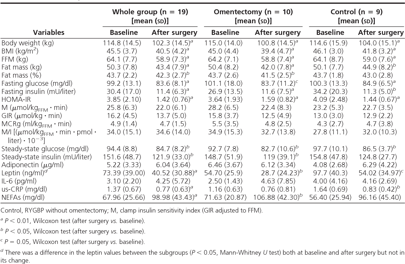 Acute Effect Of Roux En Y Gastric Bypass On Whole Body Insulin