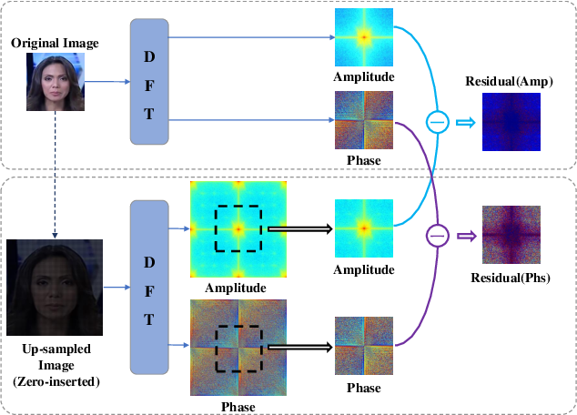 Figure 3 for Spatial-Phase Shallow Learning: Rethinking Face Forgery Detection in Frequency Domain
