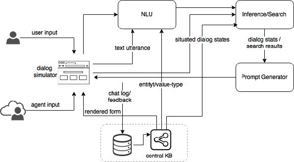 Figure 1 for A Unified Implicit Dialog Framework for Conversational Search