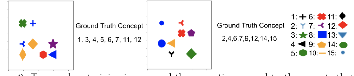 Figure 3 for On Concept-Based Explanations in Deep Neural Networks
