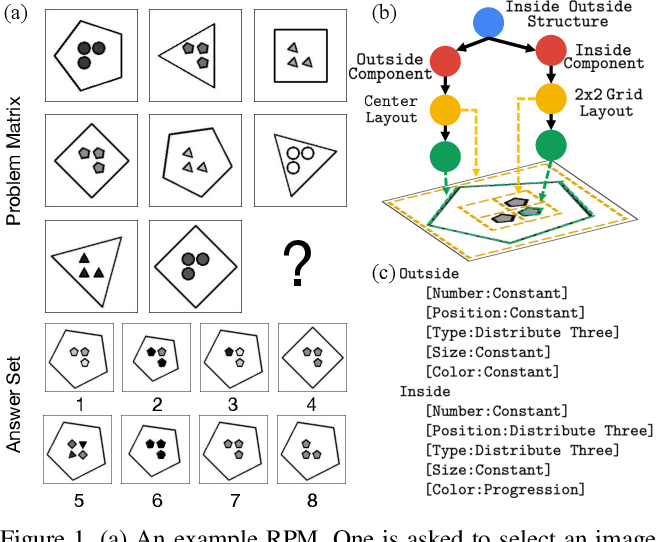 Figure 1 for RAVEN: A Dataset for Relational and Analogical Visual rEasoNing