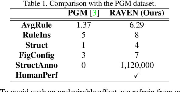Figure 2 for RAVEN: A Dataset for Relational and Analogical Visual rEasoNing