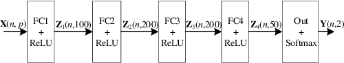 Figure 1 for Deep Active Learning for Solvability Prediction in Power Systems