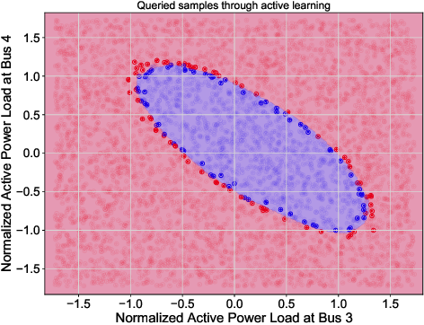 Figure 2 for Deep Active Learning for Solvability Prediction in Power Systems