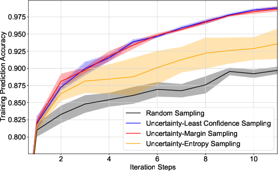 Figure 3 for Deep Active Learning for Solvability Prediction in Power Systems