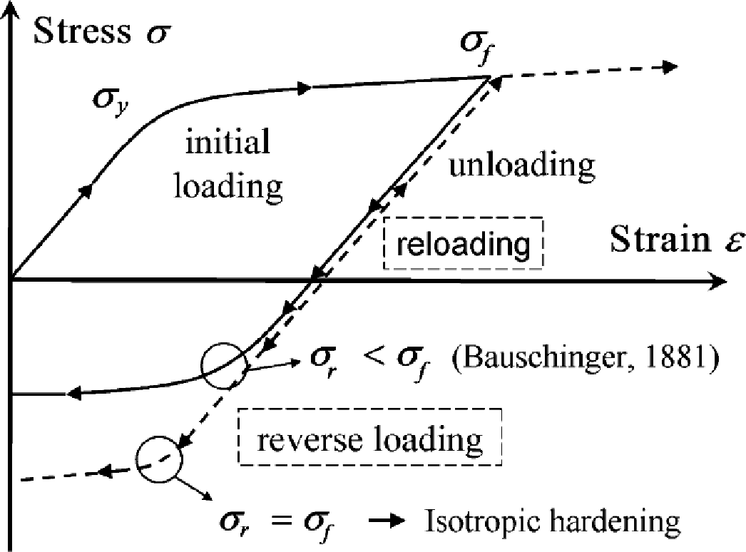 Figure 1.1. A stress-strain curve that exhibits the Bauschinger effect for typical metallic alloys (Xiang and Vlassak, 2005).