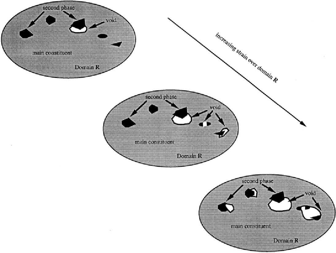 Figure 2.1. Schematic of the fictitious material with increasing nucleation density and void growth of a model framework (Horstemeyer, 1999)