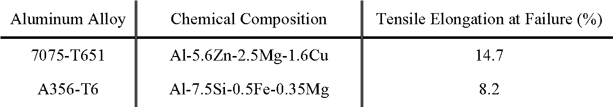 Table 3.1. Chemical Composition and Elongation at Failure for 7075-T651 and A356-T6 Aluminum Alloys