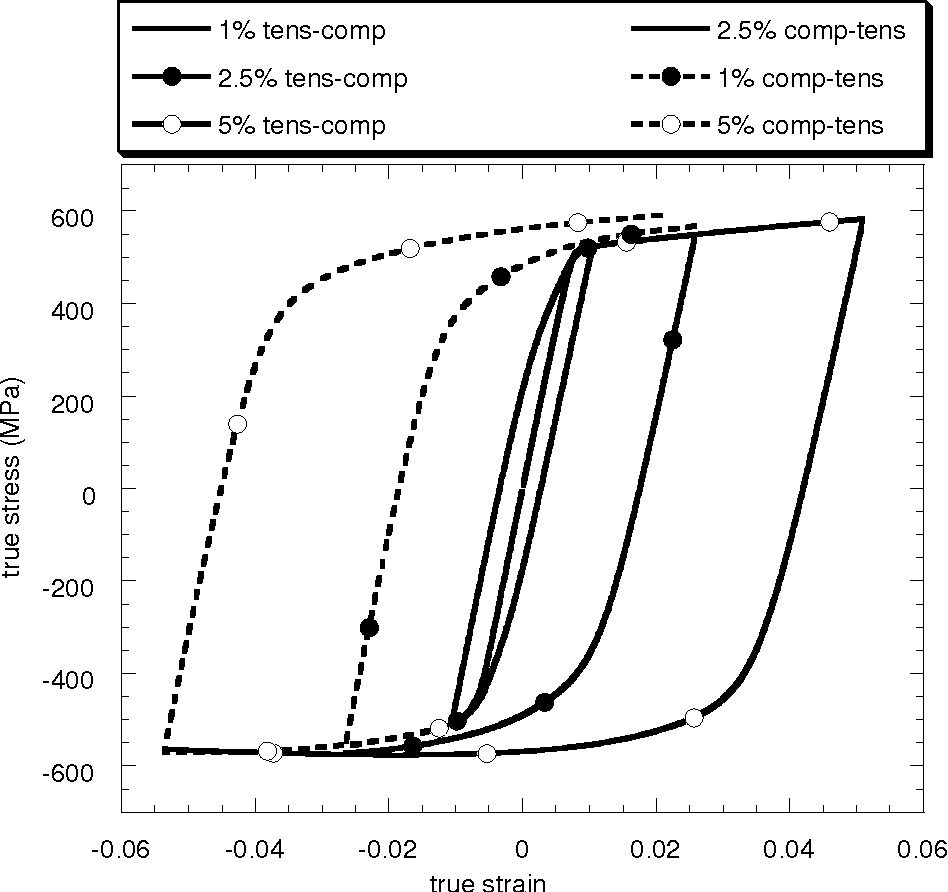 Figure 4.1. Half-cycle true-stress true-strain data for 7075-T651 longitudinal direction comparing the compression followed by tension to tension followed by