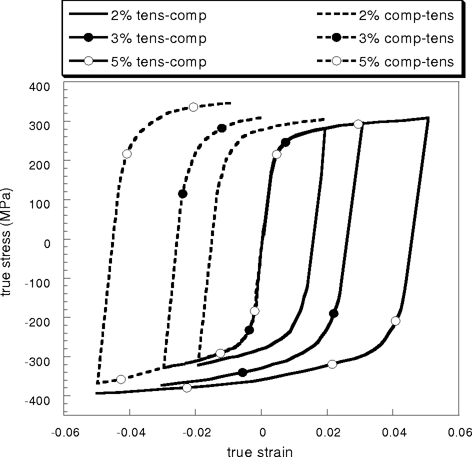 Figure 4.2. Half-cycle true-stress true-strain data for A356-T651 comparing the compression followed by tension to tension followed by compression.