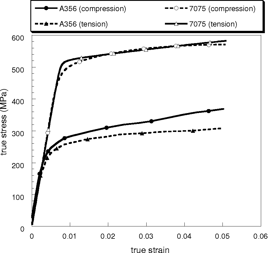 Figure 4.3. Monotonic data for A356-T651 and 7055-T651 comparing the difference between the tension and compression flow stress