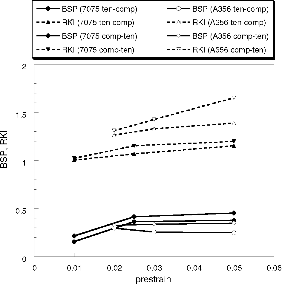 Figure 4.5. The Bauschinger Stress Parameter (BSP) and Ratio of Kinematic and Isotropic Hardening (RKI) plotted versus the maximum forward pre-strain reached before reversal for 7075-T651 and A356-T6.