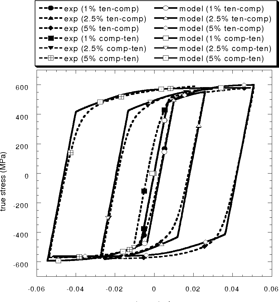 Figure 5.1. The one-element FE model using an ISV plasticity-damage model is able to capture the Bauschinger effect for 7075-T651 wrought aluminum alloy