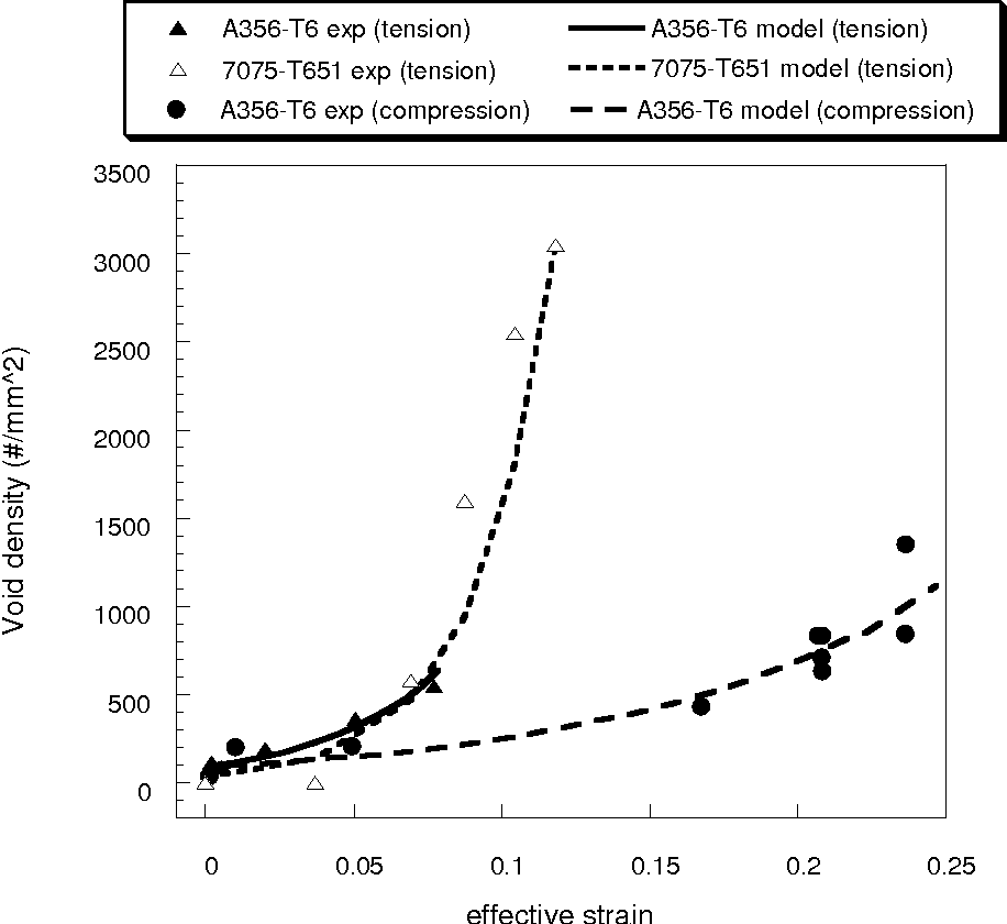 Figure 5.3. A comparison of the damage nucleation model and experimental data of the void/crack density versus strain for A356-T6 and 7075-T651. The plot