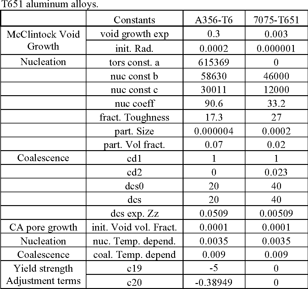 Table A.2. Microstructure-property (damage) model constants for A356-T6 and 7075- T651 aluminum alloys.