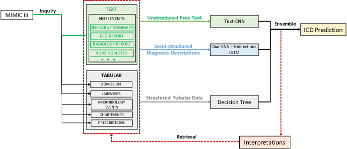 Figure 1 for Multimodal Machine Learning for Automated ICD Coding