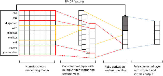 Figure 2 for Multimodal Machine Learning for Automated ICD Coding