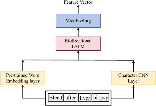 Figure 3 for Multimodal Machine Learning for Automated ICD Coding