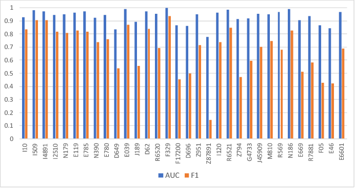 Figure 4 for Multimodal Machine Learning for Automated ICD Coding