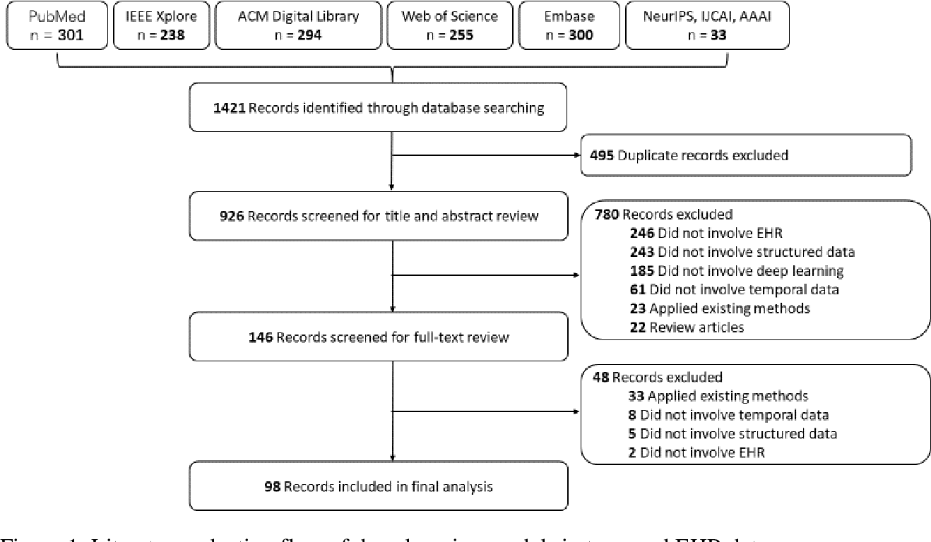 Figure 2 for Deep learning for temporal data representation in electronic health records: A systematic review of challenges and methodologies