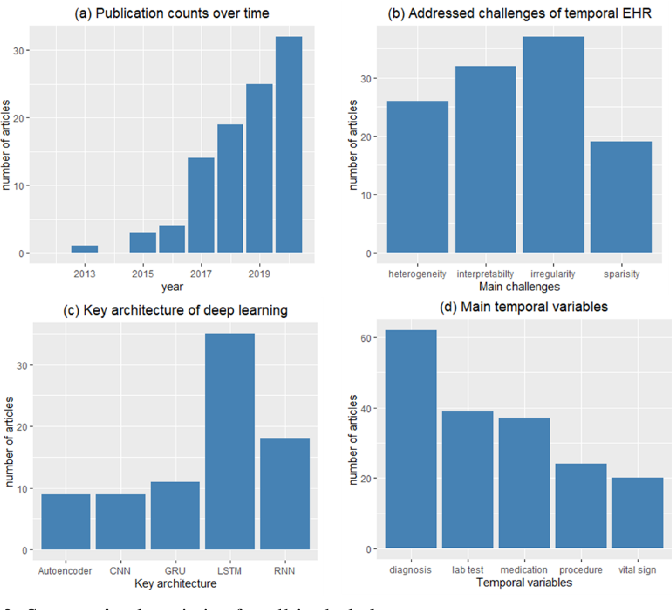 Figure 3 for Deep learning for temporal data representation in electronic health records: A systematic review of challenges and methodologies