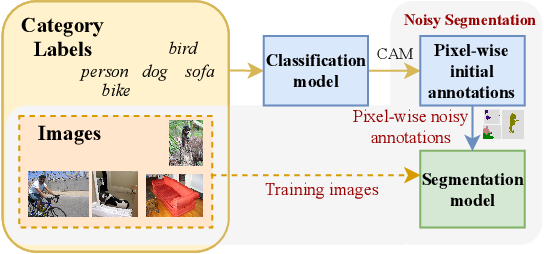 Figure 1 for Adaptive Early-Learning Correction for Segmentation from Noisy Annotations