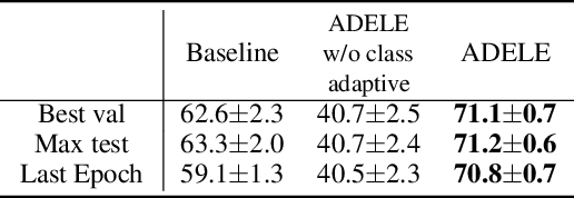 Figure 2 for Adaptive Early-Learning Correction for Segmentation from Noisy Annotations