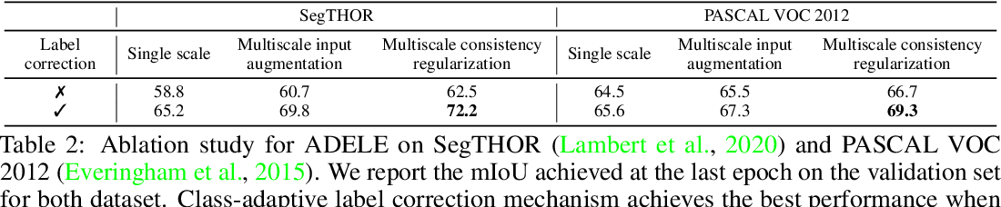 Figure 4 for Adaptive Early-Learning Correction for Segmentation from Noisy Annotations