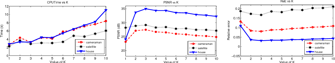 Figure 3 for Total variation with overlapping group sparsity for image deblurring under impulse noise