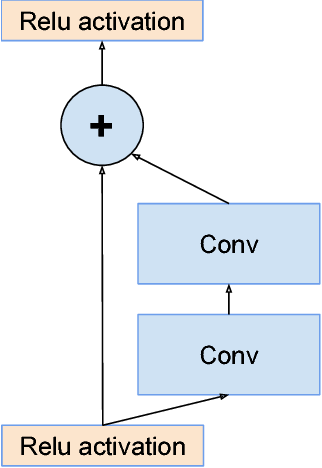 Figure 1 for Inception-v4, Inception-ResNet and the Impact of Residual Connections on Learning