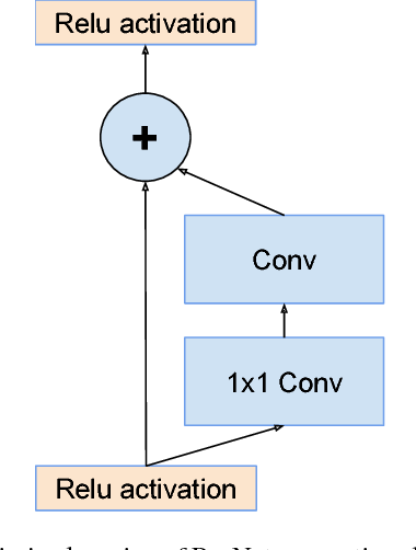 Figure 3 for Inception-v4, Inception-ResNet and the Impact of Residual Connections on Learning