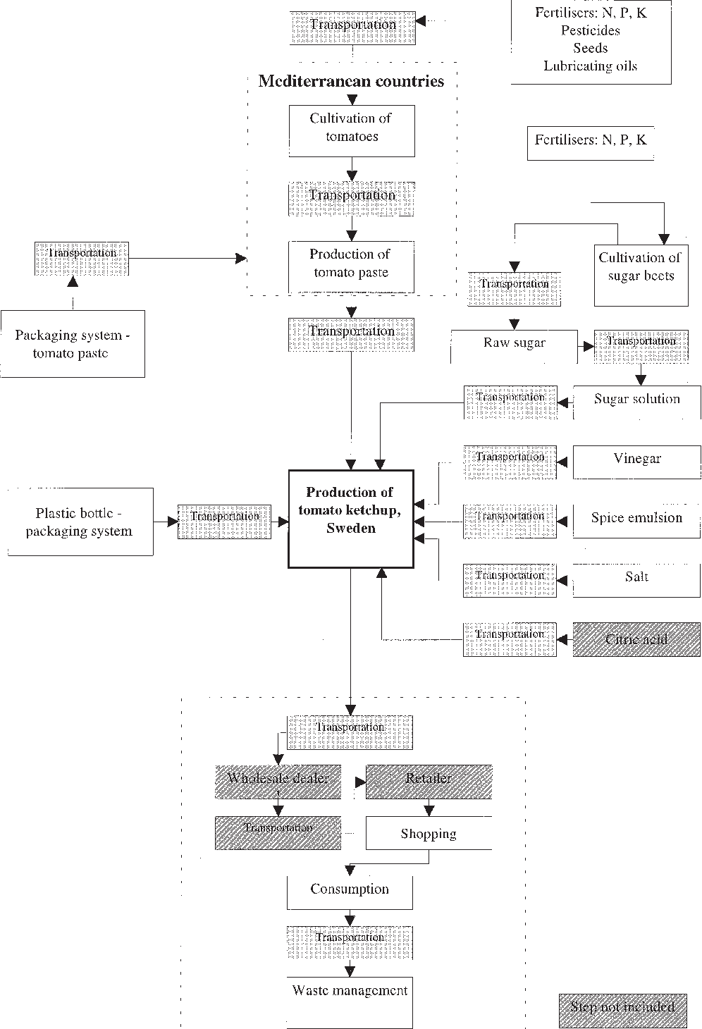 Process flow diagram tomato ketchup explore schematic wiring diagram figure 1 from screening life cycle assessment lca of tomato rh semanticscholar org business process flow diagram process flow chart ccuart Images