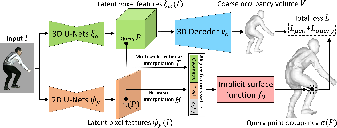 Figure 1 for Geo-PIFu: Geometry and Pixel Aligned Implicit Functions for Single-view Human Reconstruction