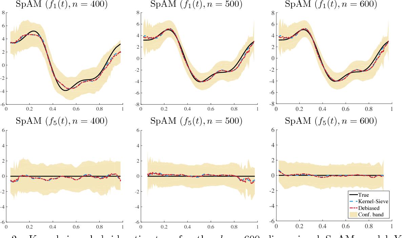 Figure 3 for Kernel Meets Sieve: Post-Regularization Confidence Bands for Sparse Additive Model