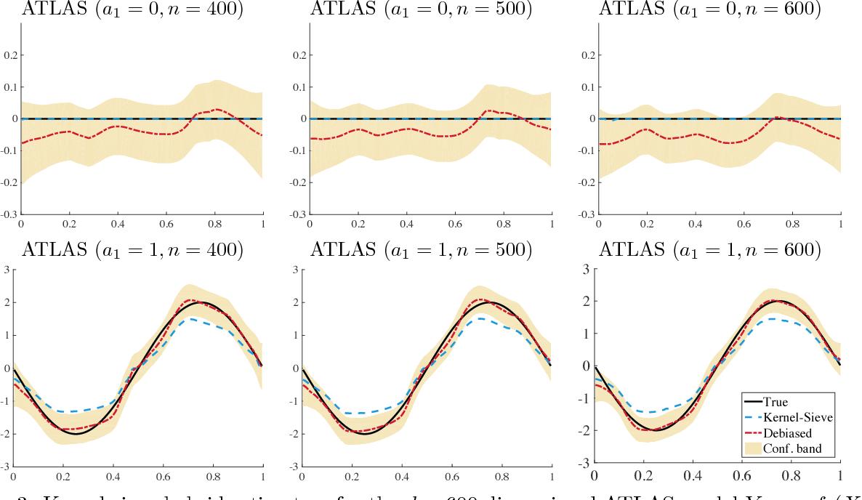 Figure 4 for Kernel Meets Sieve: Post-Regularization Confidence Bands for Sparse Additive Model