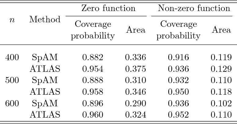 Figure 2 for Kernel Meets Sieve: Post-Regularization Confidence Bands for Sparse Additive Model