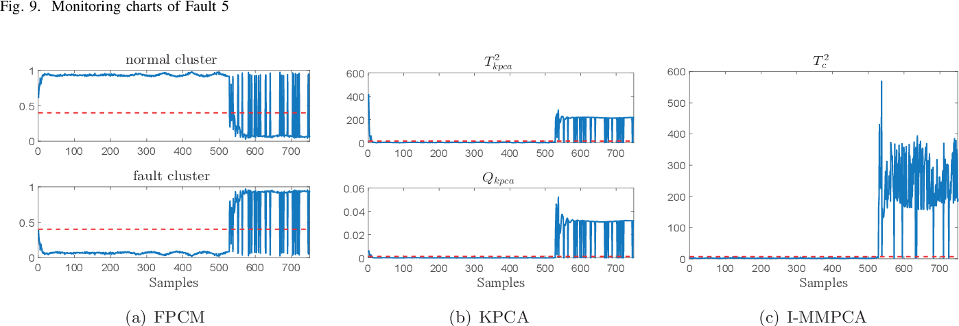 Figure 2 for An improved mixture of probabilistic PCA for nonlinear data-driven process monitoring