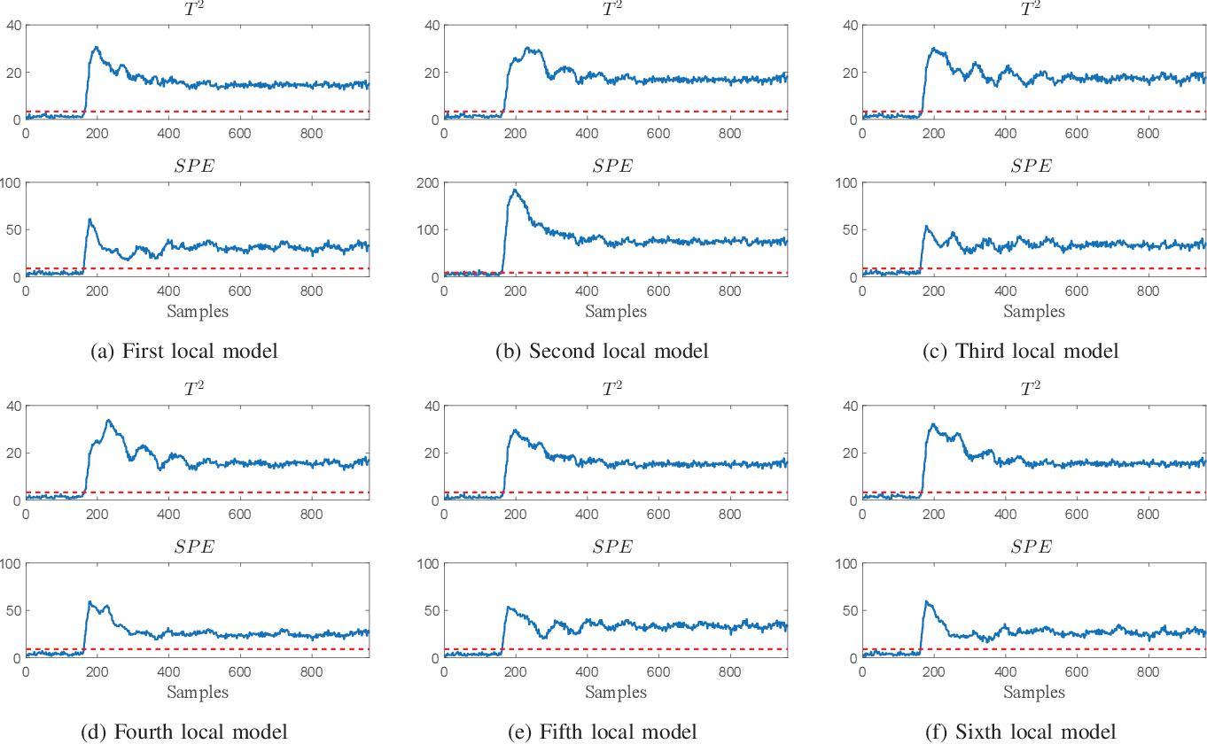 Figure 1 for An improved mixture of probabilistic PCA for nonlinear data-driven process monitoring