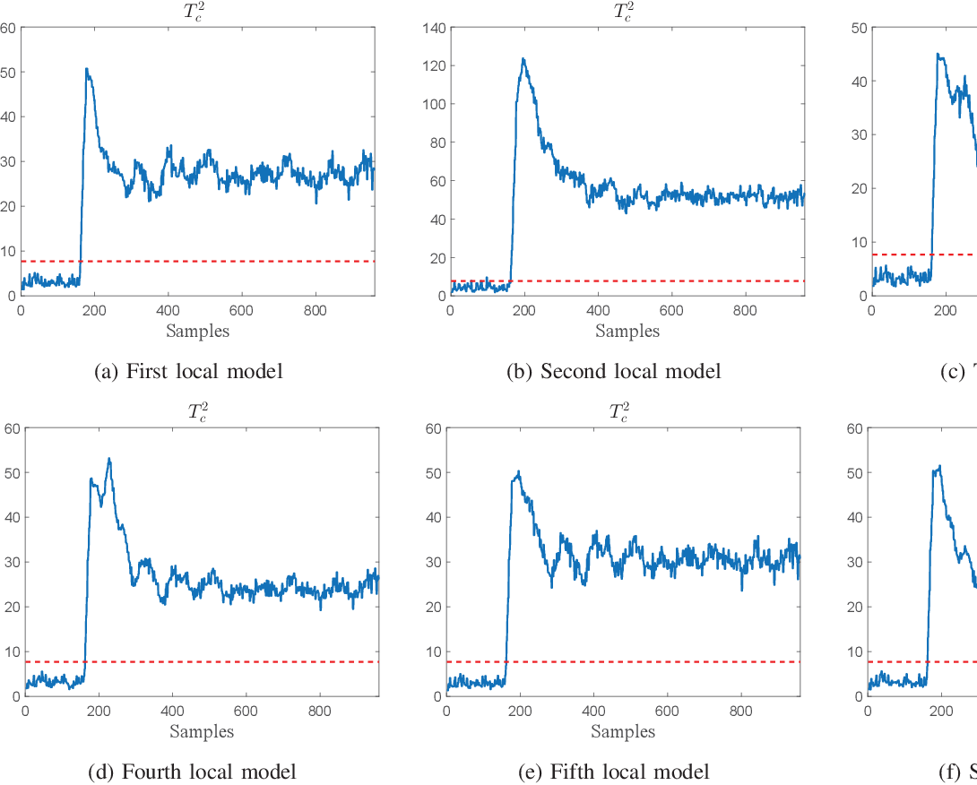 Figure 3 for An improved mixture of probabilistic PCA for nonlinear data-driven process monitoring