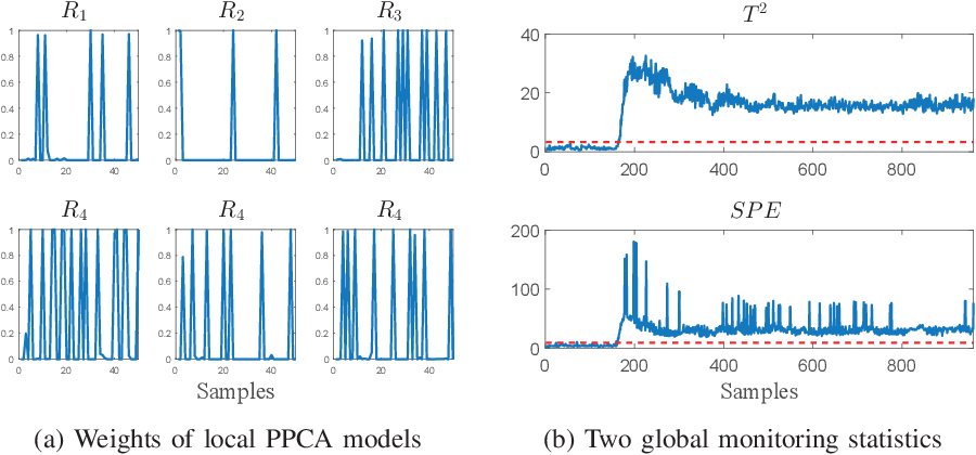 Figure 4 for An improved mixture of probabilistic PCA for nonlinear data-driven process monitoring
