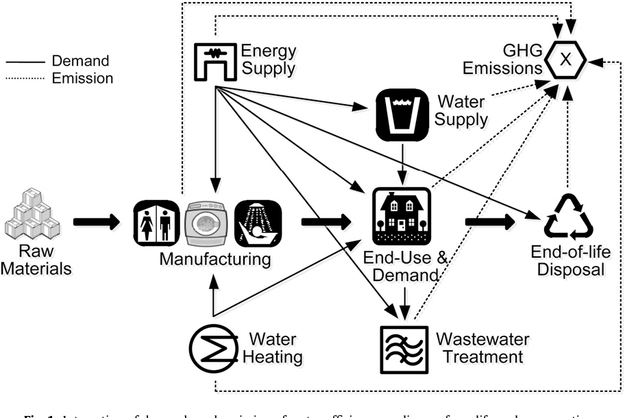 Life cycle based analysis of demands and emissions for residential