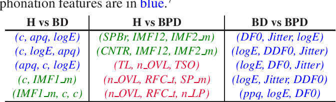 Figure 2 for Modelling Paralinguistic Properties in Conversational Speech to Detect Bipolar Disorder and Borderline Personality Disorder