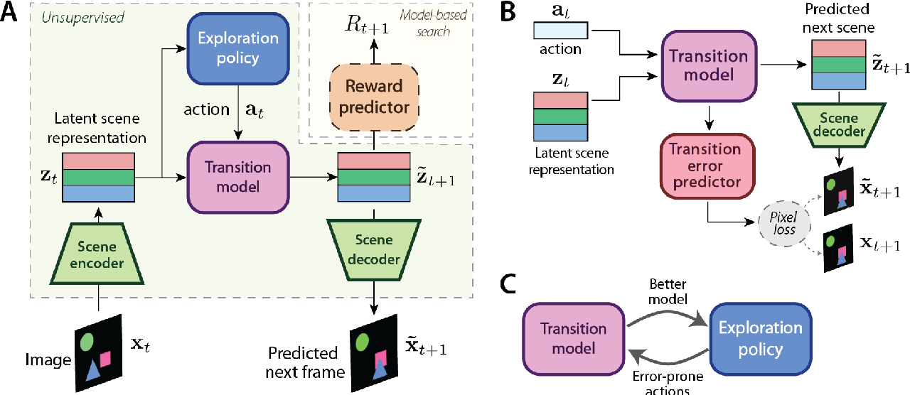 Figure 1 for COBRA: Data-Efficient Model-Based RL through Unsupervised Object Discovery and Curiosity-Driven Exploration