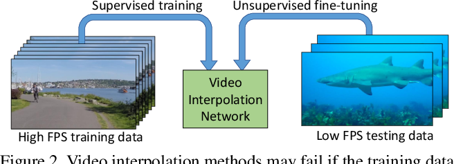 Figure 3 for Unsupervised Video Interpolation Using Cycle Consistency