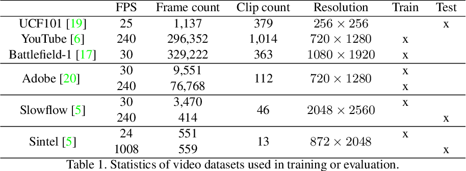 Figure 2 for Unsupervised Video Interpolation Using Cycle Consistency