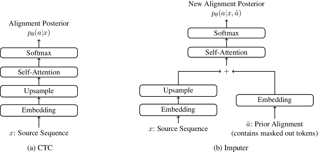 Figure 1 for Non-Autoregressive Machine Translation with Latent Alignments