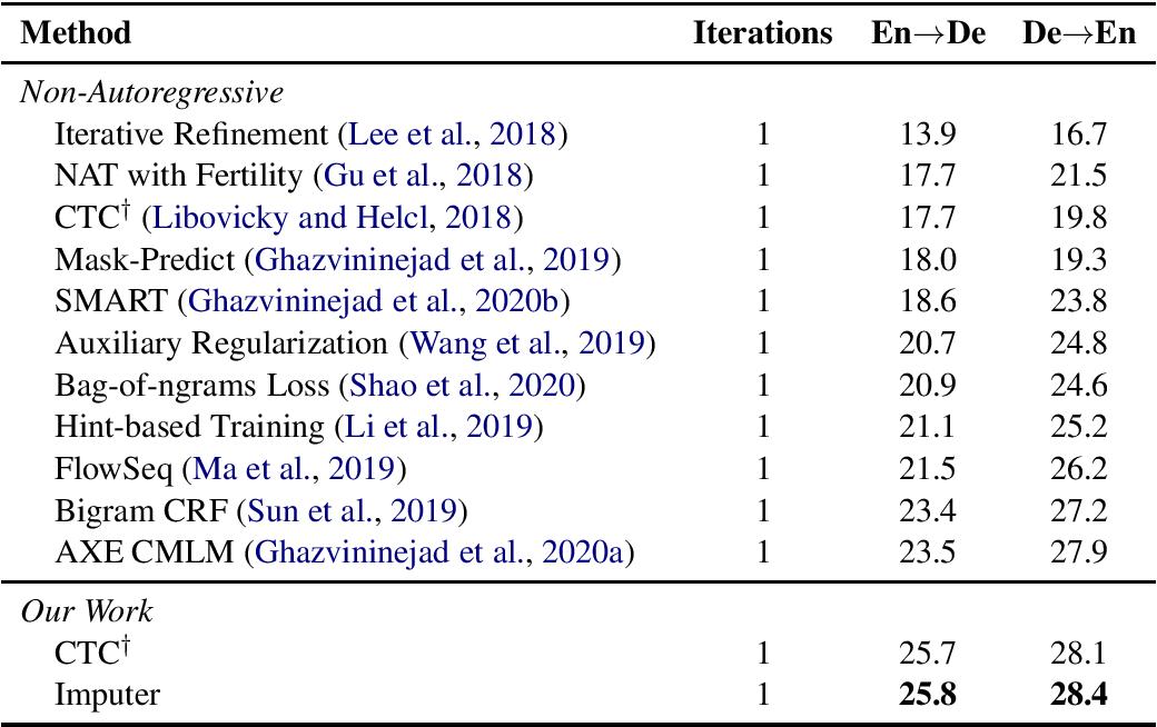 Figure 2 for Non-Autoregressive Machine Translation with Latent Alignments