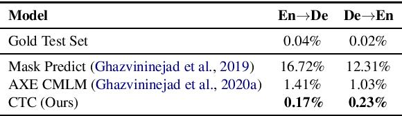 Figure 4 for Non-Autoregressive Machine Translation with Latent Alignments