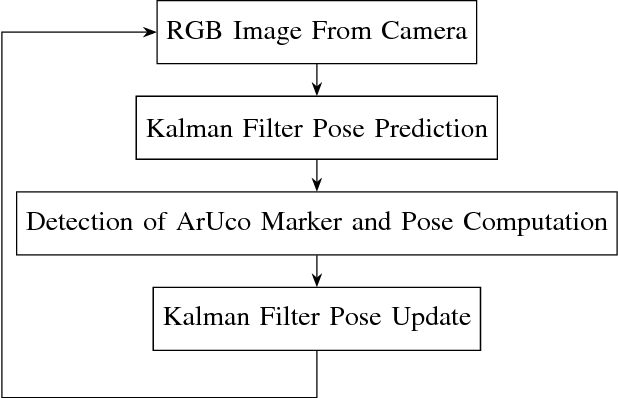 An Improvement on ArUco Marker for Pose Tracking Using Kalman Filter
