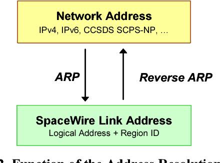 A non-broadcast address resolution protocol for SpaceWire